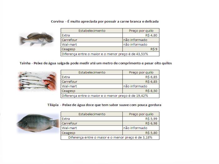 tabela peixe