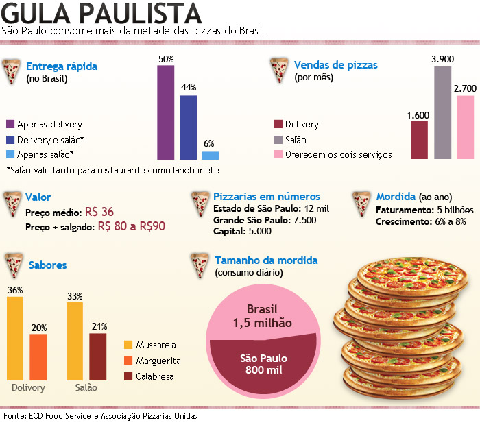 pizza consumo