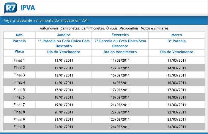 IPVA tabela