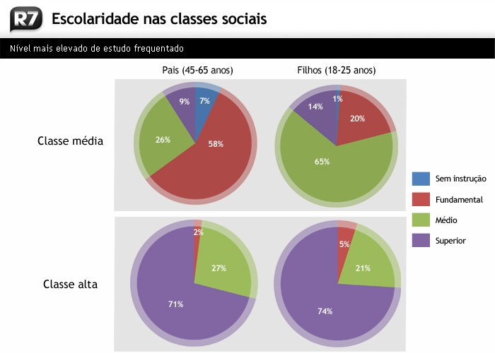 http://i2.r7.com/escolaridade_classes.jpg