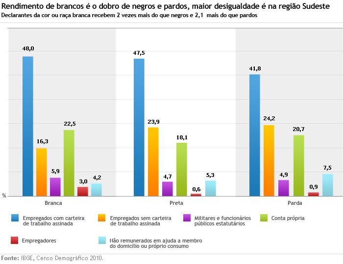 Demográfico IBGE 2010