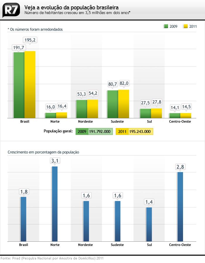 gráfico população