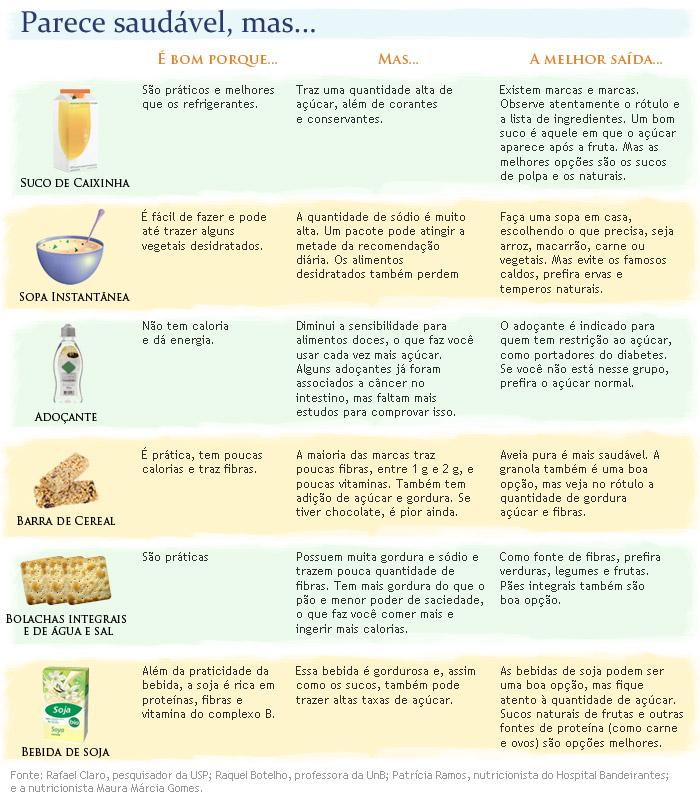 Se comer 1200 calorias por dia em quantos é possível perder o peso