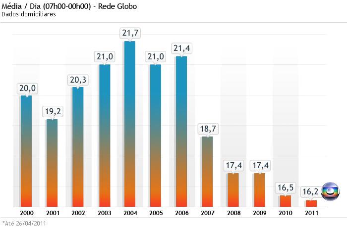 Gráfico-Globo