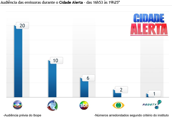 grafico-2011