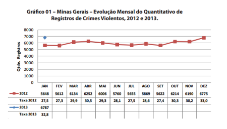Homic&iacute;dios e demais crimes violentos disparam em Minas em ...